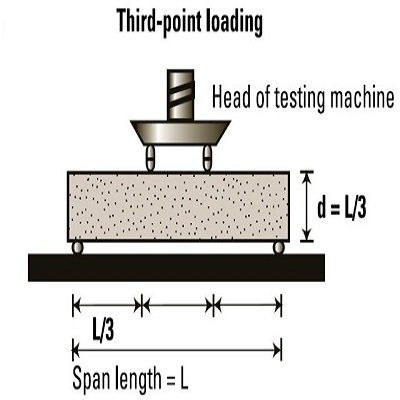 Read more about the article How To Execute The Flexural Strength Test of Concrete?